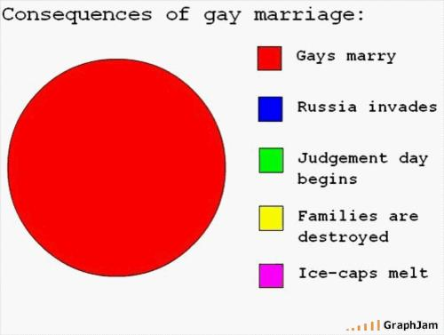 Consequenes of gay marriage